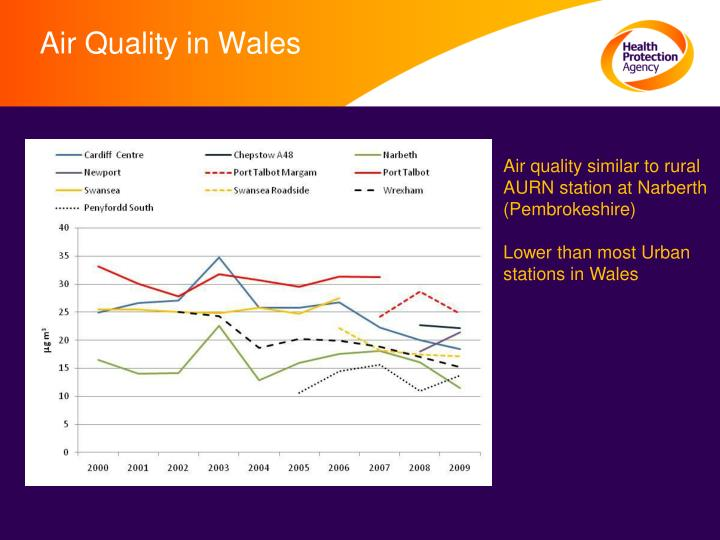 Air Quality in Wales