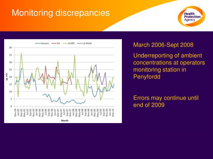 Monitoring discrepancies