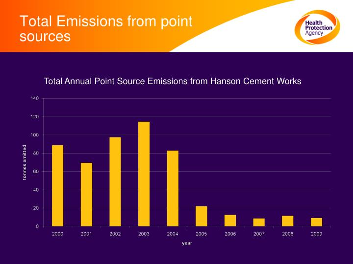 Total Emissions from point sources