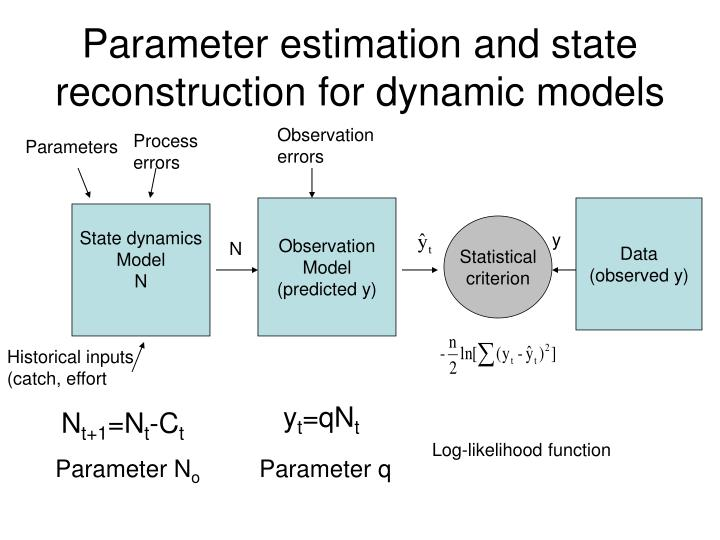 Parameter estimation and state reconstruction for dynamic models