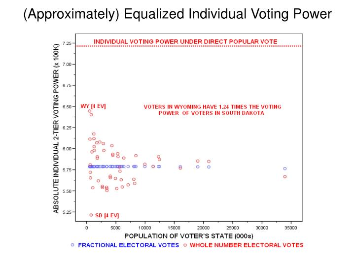 (Approximately) Equalized Individual Voting Power