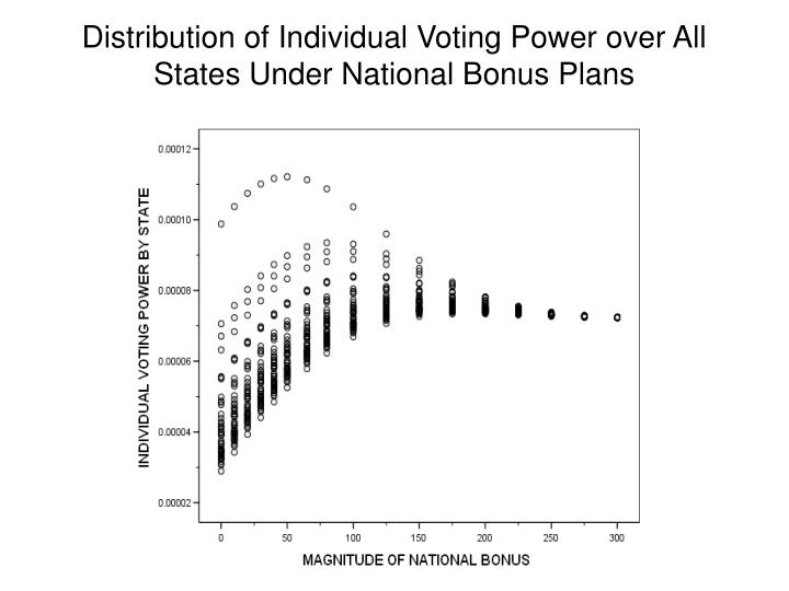 Distribution of Individual Voting Power over All States Under National Bonus Plans