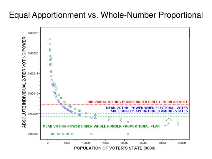 Equal Apportionment vs. Whole-Number Proportional
