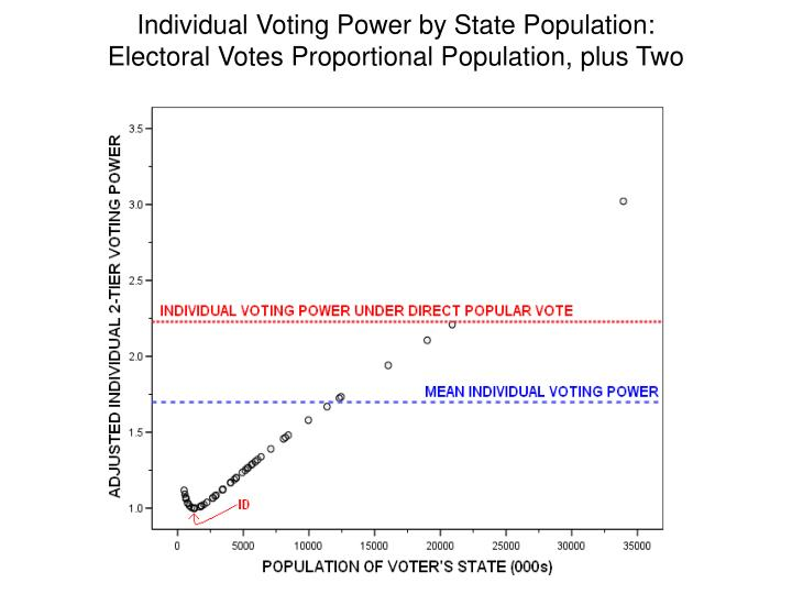 Individual Voting Power by State Population: