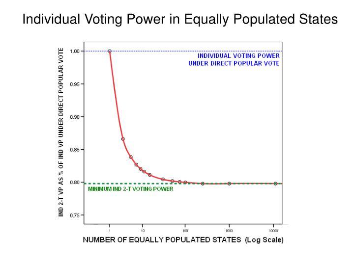 Individual Voting Power in Equally Populated States