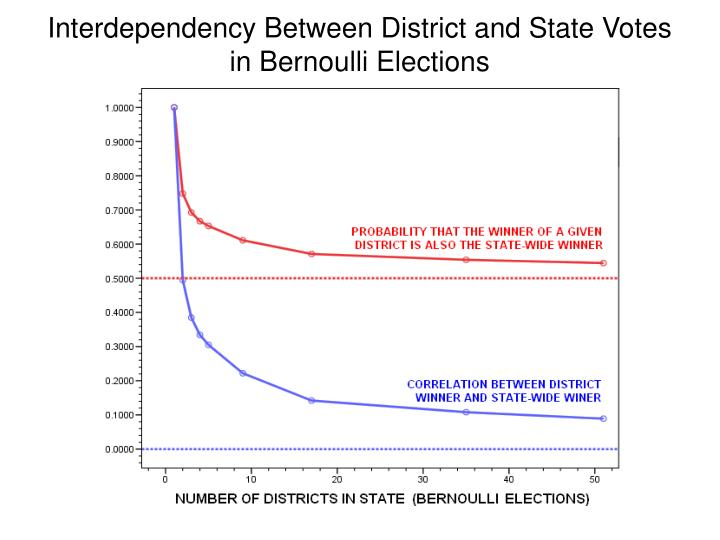 Interdependency Between District and State Votes in Bernoulli Elections