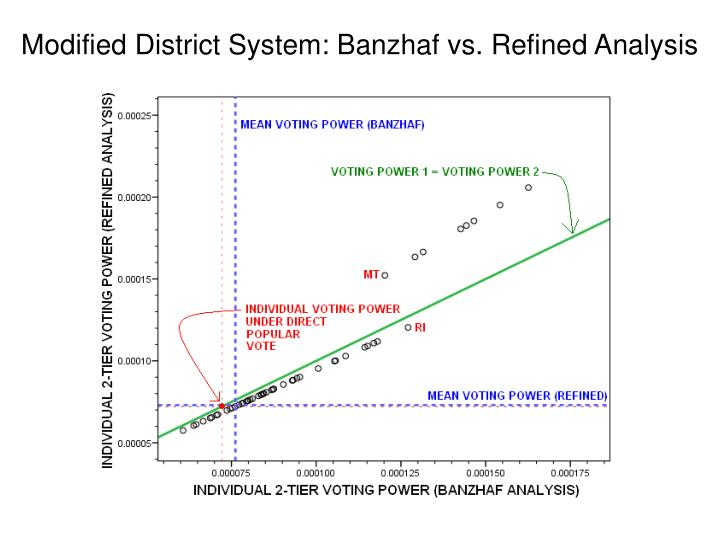 Modified District System: Banzhaf vs. Refined Analysis