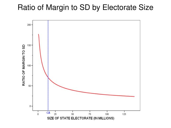 Ratio of Margin to SD by Electorate Size