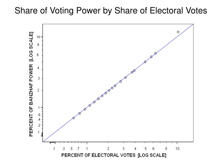 Share of Voting Power by Share of Electoral Votes