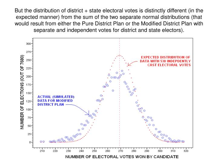 But the distribution of district + state electoral votes is distinctly different (in the expected manner) from the sum of the two separate normal distributions (that would result from either the Pure District Plan or the Modified District Plan with separate and independent votes for district and state electors).