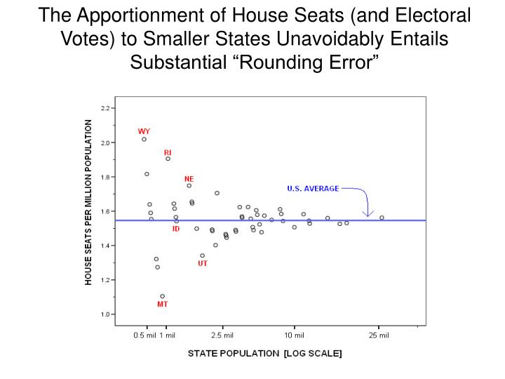 "The Apportionment of House Seats (and Electoral Votes) to Smaller States Unavoidably Entails Substantial ""Rounding Error"""