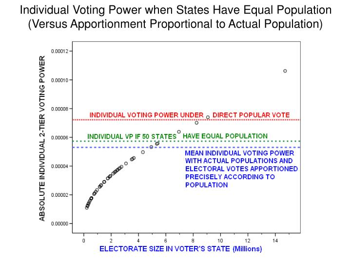Individual Voting Power when States Have Equal Population  (Versus Apportionment Proportional to Actual Population)