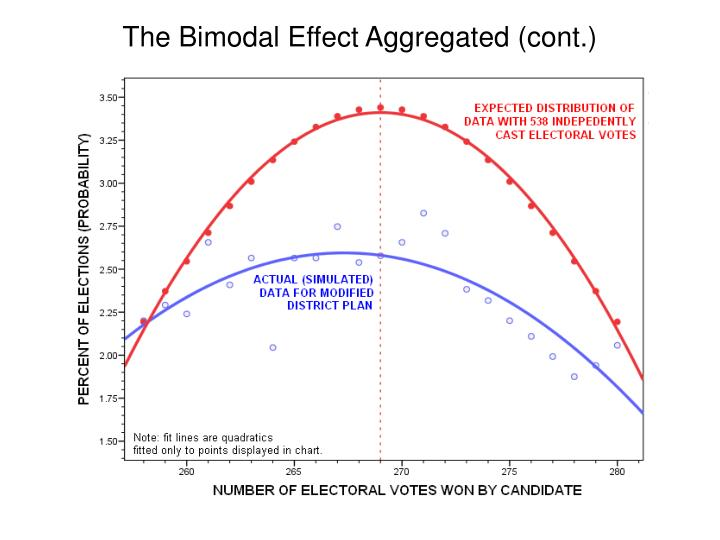 The Bimodal Effect Aggregated (cont.)