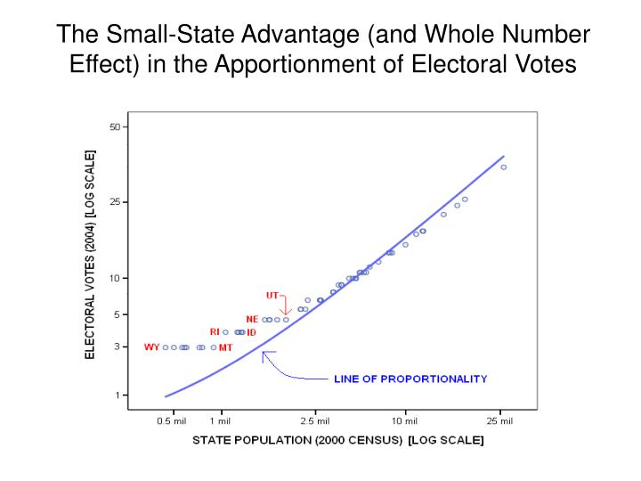 The Small-State Advantage (and Whole Number Effect) in the Apportionment of Electoral Votes