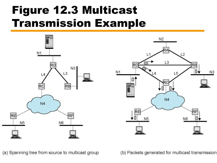 Figure 12.3 Multicast Transmission Example