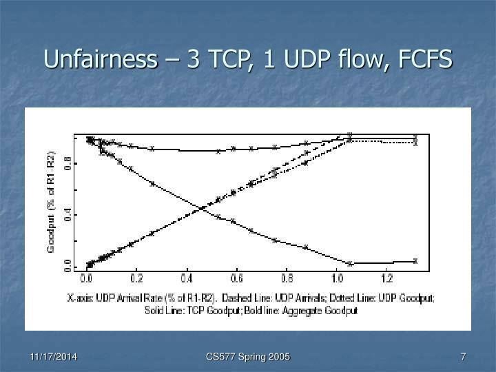 Unfairness – 3 TCP, 1 UDP flow, FCFS