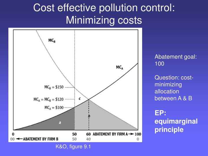 Cost effective pollution control: Minimizing costs