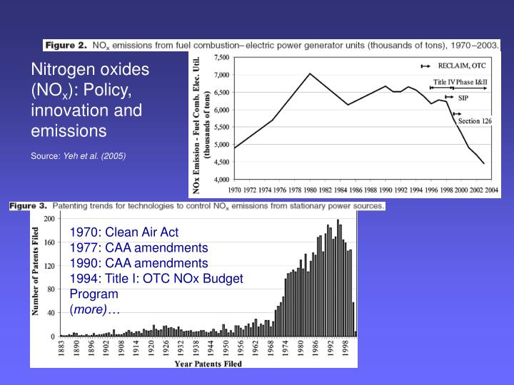 Nitrogen oxides (NO