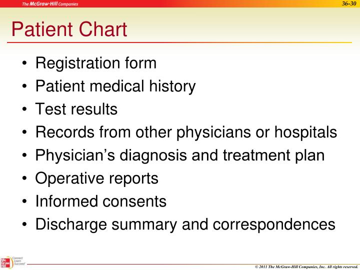 Patient Chart