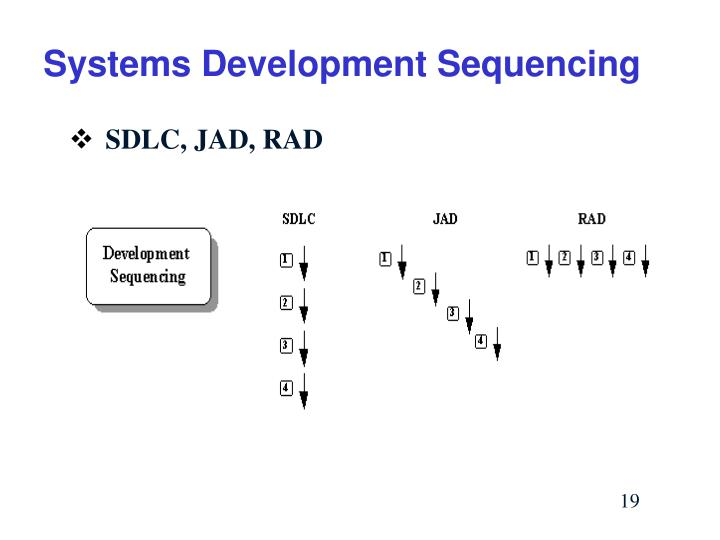 Systems Development Sequencing