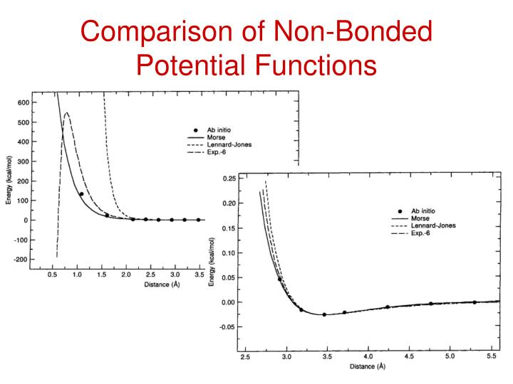 Comparison of Non-Bonded Potential Functions