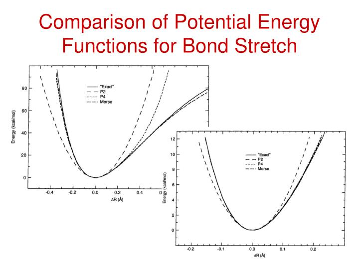 Comparison of Potential Energy Functions for Bond Stretch