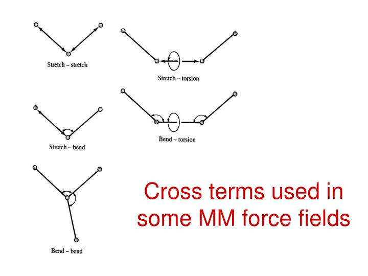 Cross terms used in some MM force fields