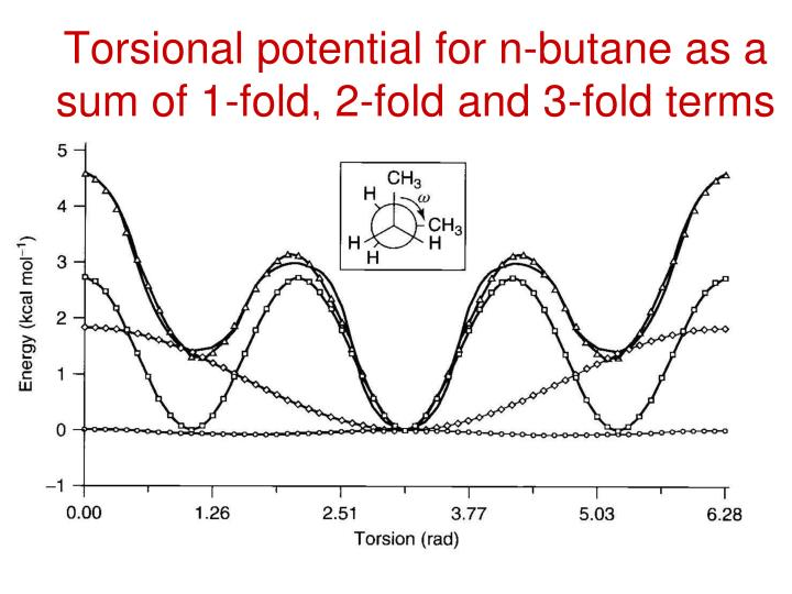Torsional potential for n-butane as a sum of 1-fold, 2-fold and 3-fold terms