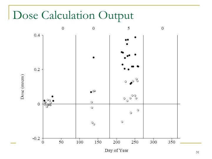 Dose Calculation Output