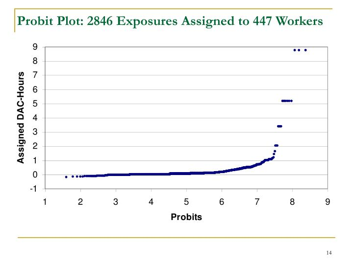 Probit Plot: 2846 Exposures Assigned to 447 Workers