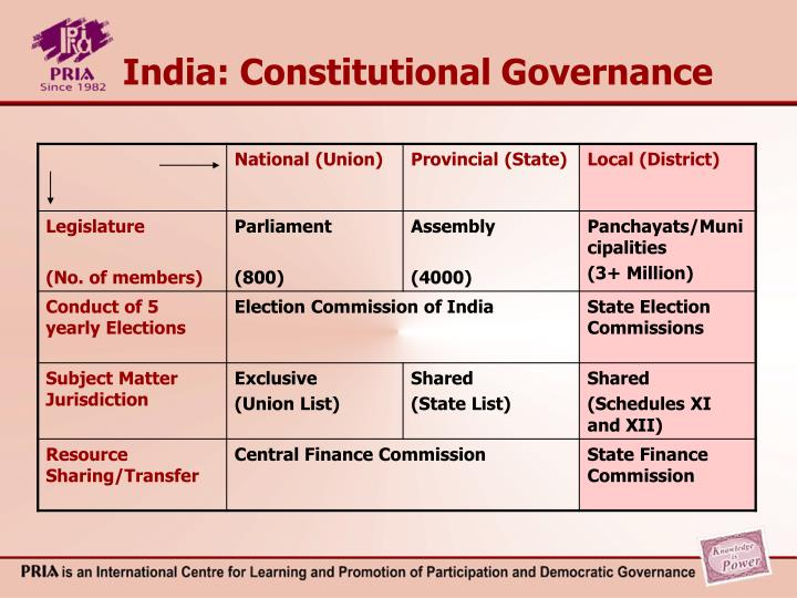 India: Constitutional Governance