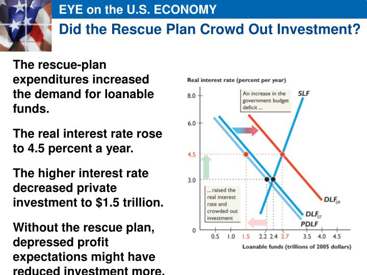 Did the Rescue Plan Crowd Out Investment?