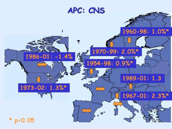 APC: CNS