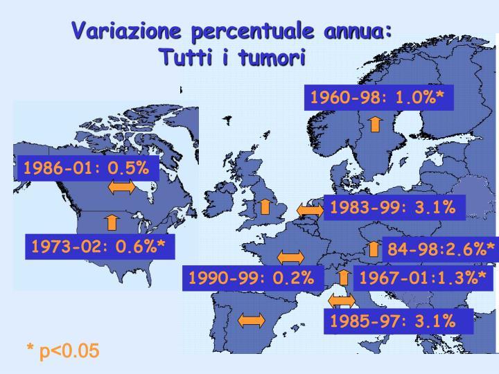 Variazione percentuale annua: Tutti i tumori