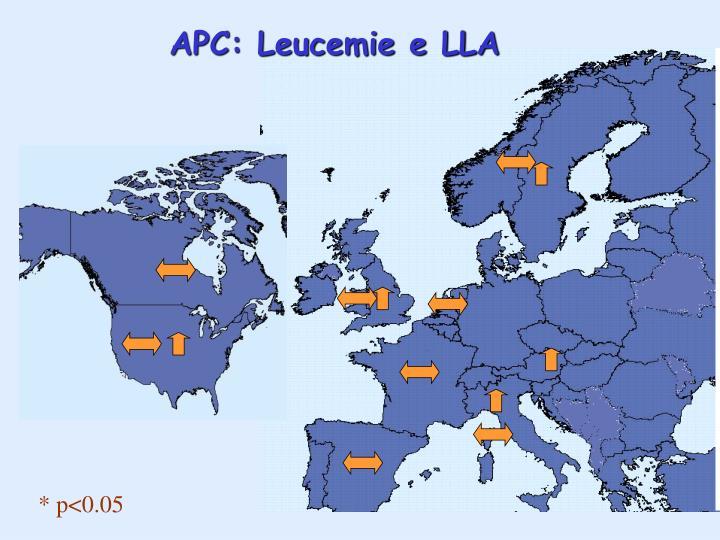 APC: Leucemie e LLA