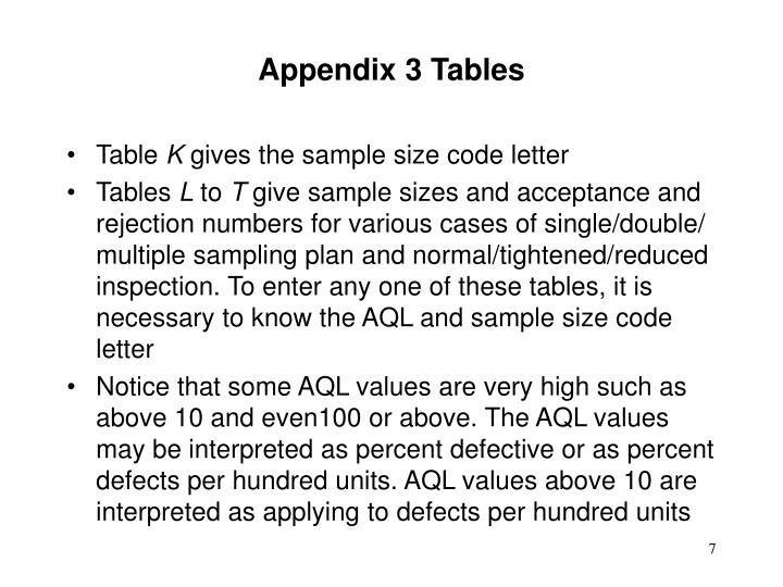 Appendix 3 Tables