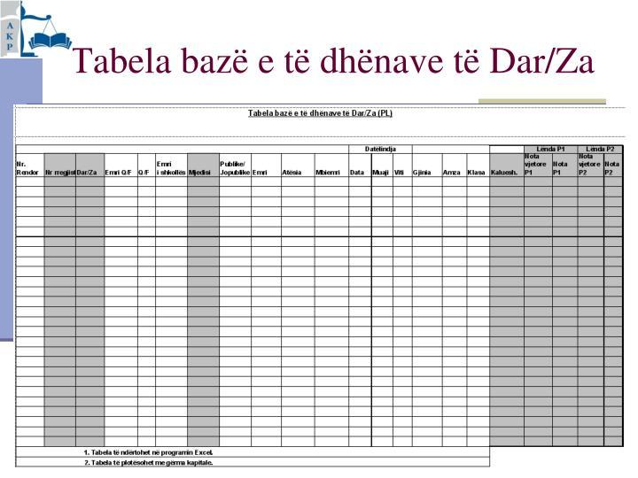 Tabela bazë e të dhënave të Dar/Za