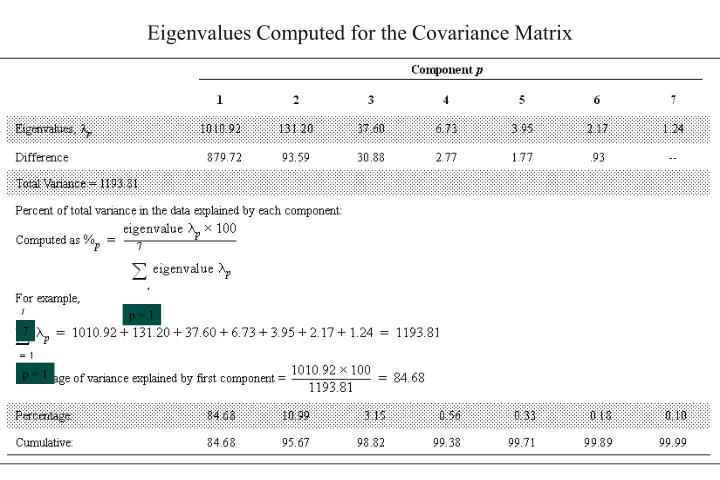 Eigenvalues Computed for the Covariance Matrix