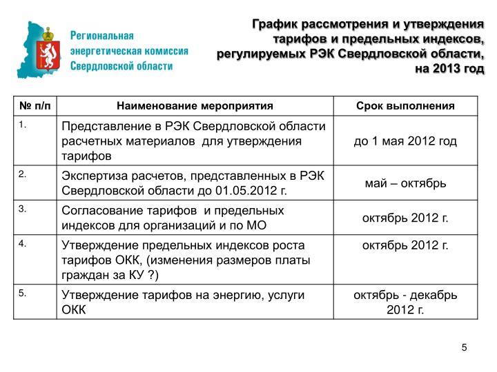 График рассмотрения и утверждения тарифов и предельных индексов, регулируемых РЭК Свердловской области, на 201