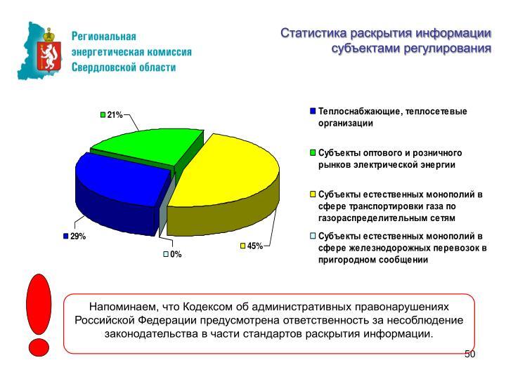 Статистика раскрытия информации
