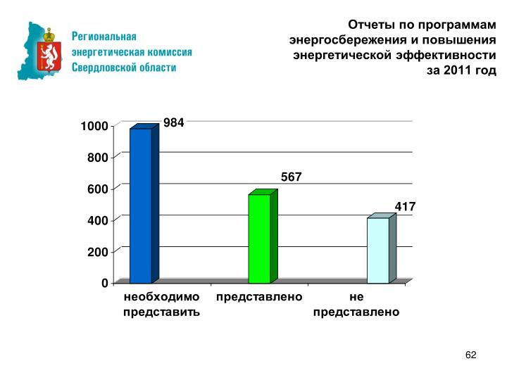 Отчеты по программам энергосбережения и повышения энергетической эффективности
