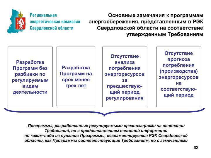 Основные замечания к программам