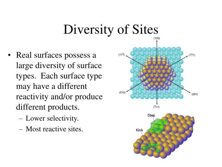 Diversity of Sites