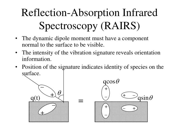 Reflection-Absorption Infrared Spectroscopy (RAIRS)