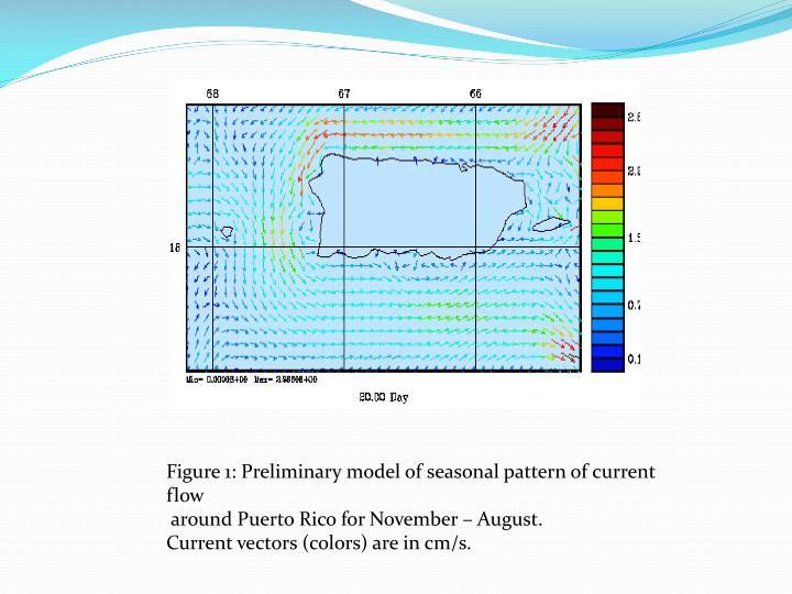 Figure 1: Preliminary model of seasonal pattern of current flow
