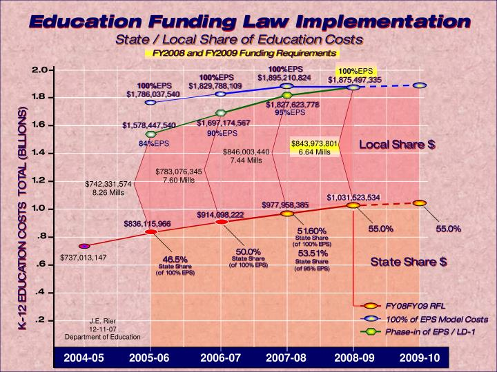 Education Funding Law Implementation