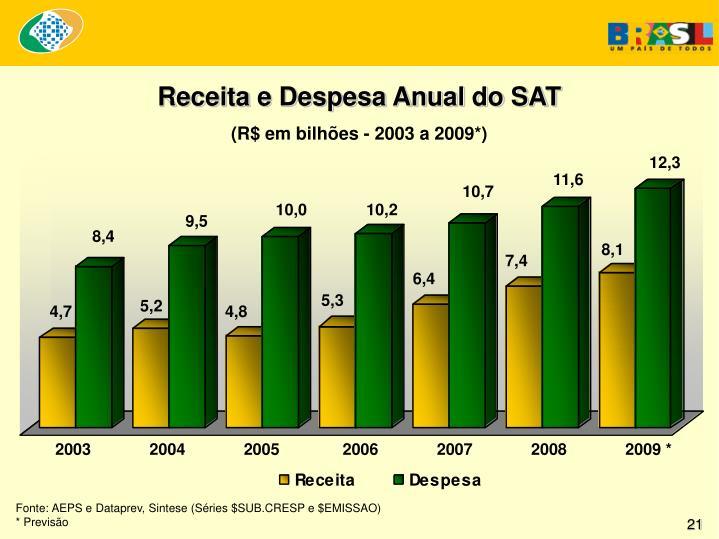 Receita e Despesa Anual do SAT