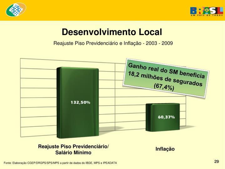 Ganho real do SM beneficia 18,2 milhões de segurados (67,4%)
