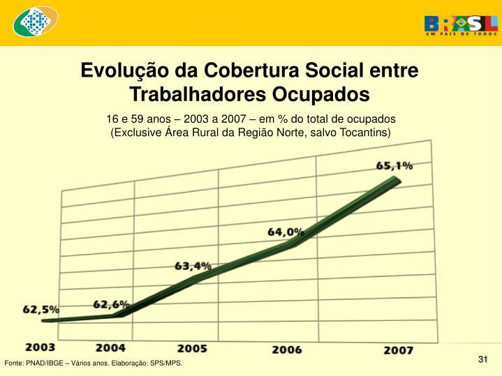 Evolução da Cobertura Social entre