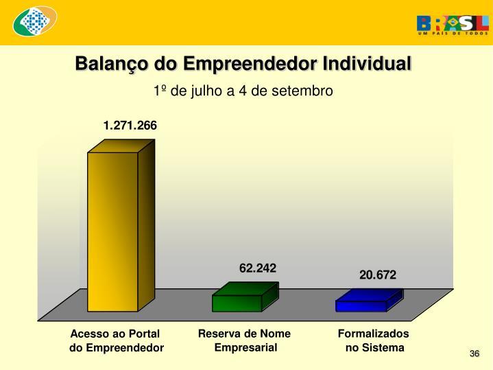 Balanço do Empreendedor Individual